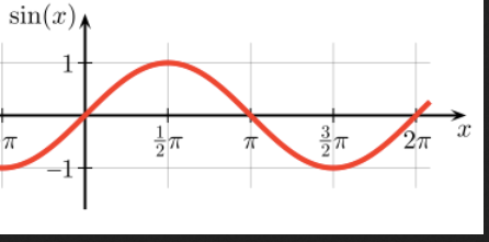 sin wave pi