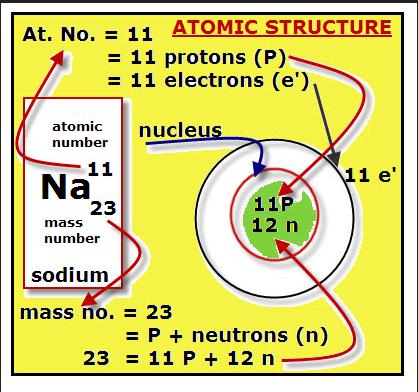sodium-atom
